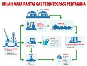 Mata rantai Gas Pertamina (Revisi)