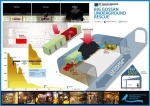 Grafis lokasi insiden Big Gossan dan upaya penyelamatan yang dilakukan.