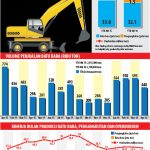 Kinerja Lini Usaha Pertambangan United Tractors hingga April 2016