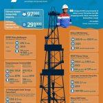 Mega Proyek Pertamina untuk Ketahanan Energi