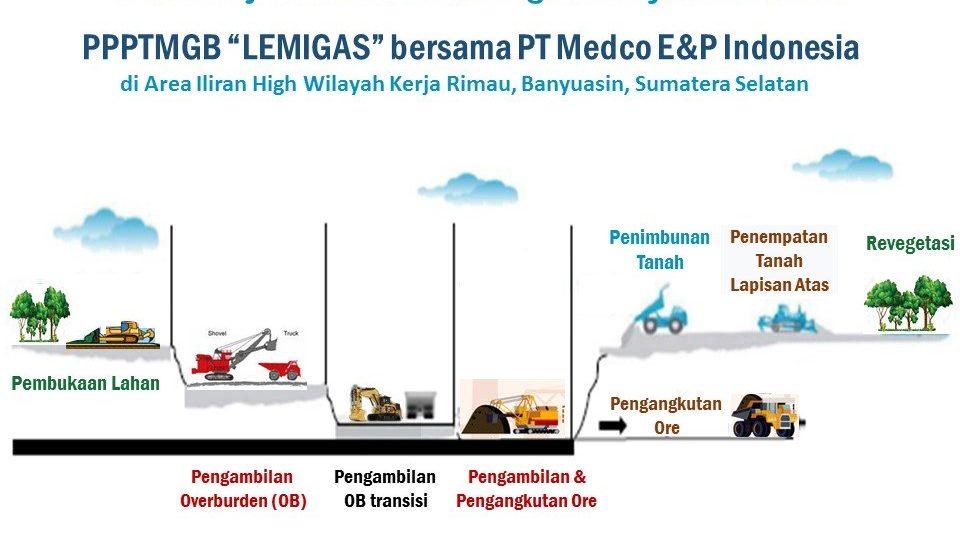 Medco-LEMIGAS Uji Coba Metode Penambangan Migas Open Pit
